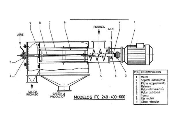 tamizadora centrifuga